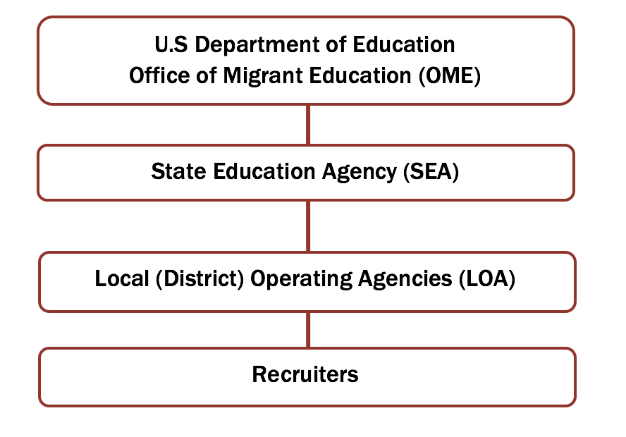 National ID&R Manual - Purpose | Migrant Education Program