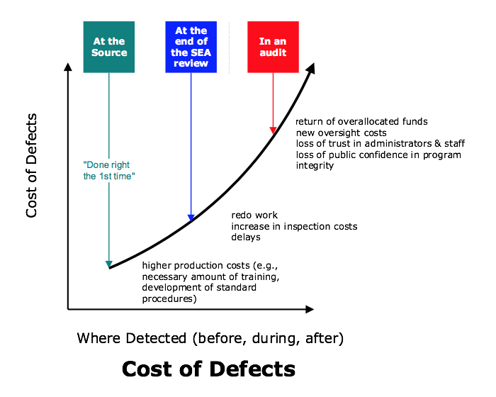 Figure 6. Cost of Defects In Comparison to Time of Defect Detection