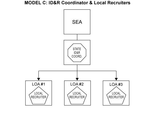 National ID&R Manual - Appendix VIII | Migrant Education Program