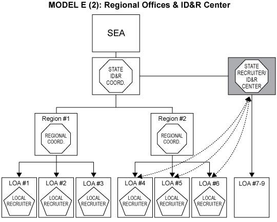 National IDR Manual